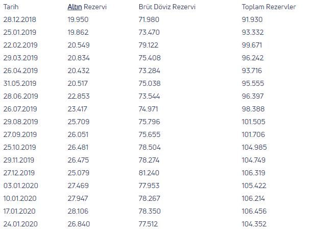 Merkez'in brüt döviz rezervleri 1 milyar dolar arttı-1