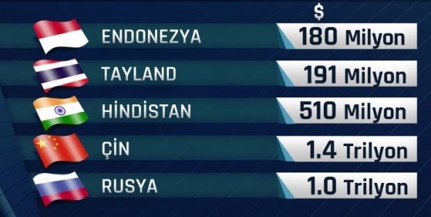 En çok para çıkışı yaşanan 10 ülke